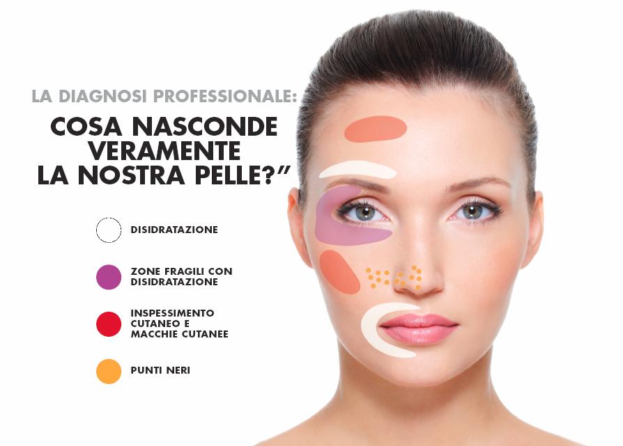 Il metodo Repechage: diagnosi della pelle tramite EuraFace Skin Scanner e percorsi specifici di trattamenti e cura domiciliare.